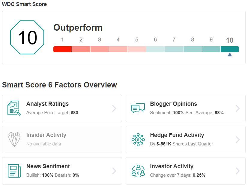 WDC Smart Score