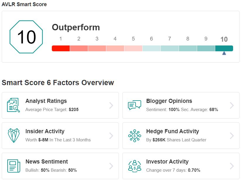 ALVR Smart Score
