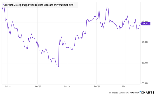 NHF Discount NAV Chart