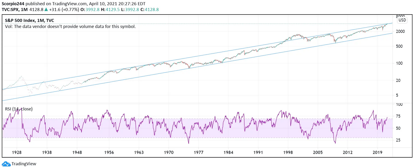 S&P 500 Index Monthly Chart