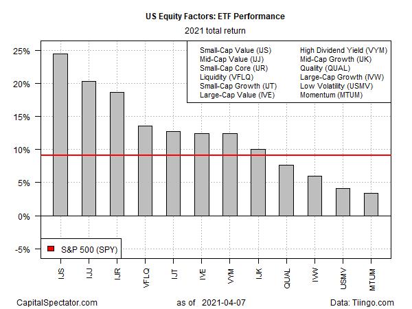 ETF Performance 2021 Total Return