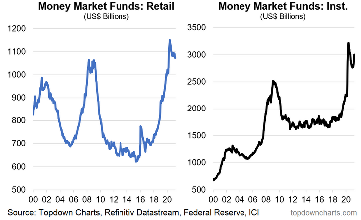 Money Market Funds - Retail And Institutional