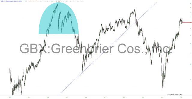 Greenbrier Chart.