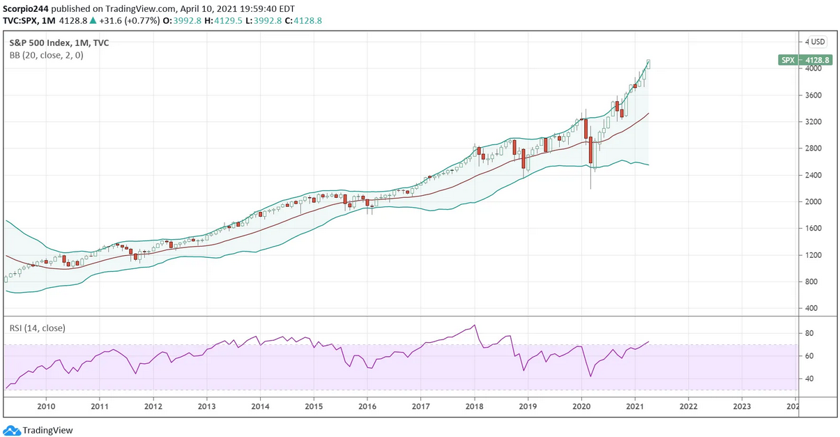 SPX Monthly Chart