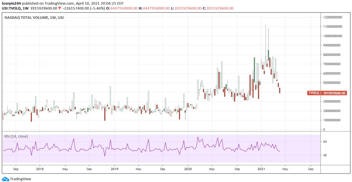 NASDAQ Total Volume Weekly Chart