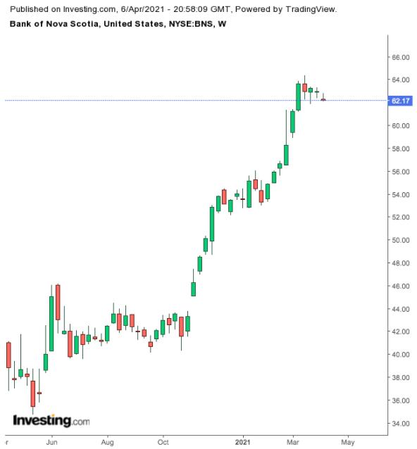 Bank of Nova Scotia Weekly Chart.