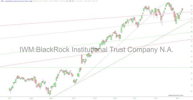 IWM ETF Chart.