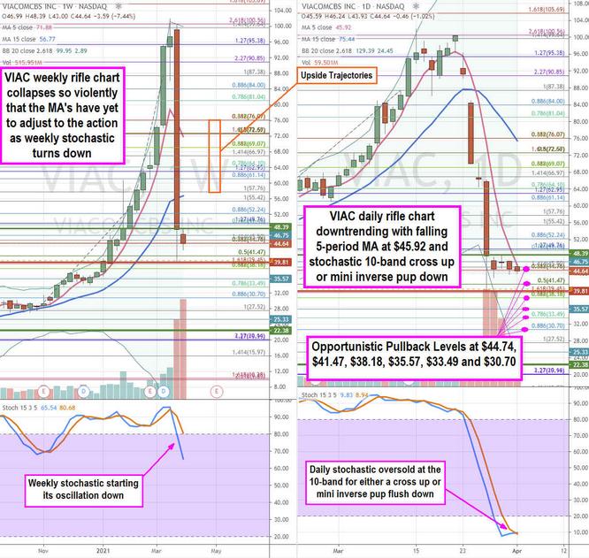 Viacom Inc Stock Chart