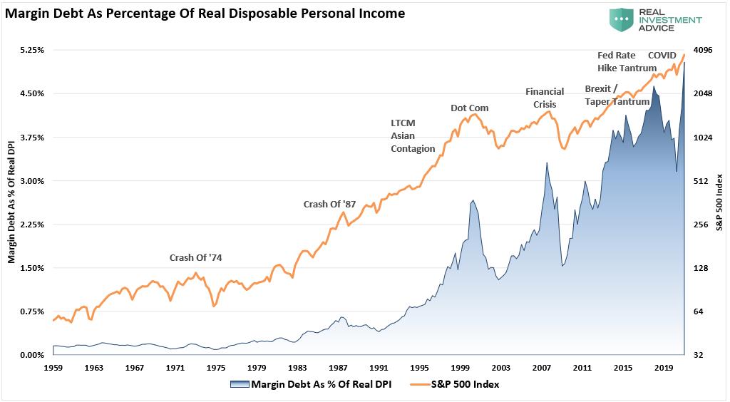 Margin Debt As Percent Of Real DPI S&P 500