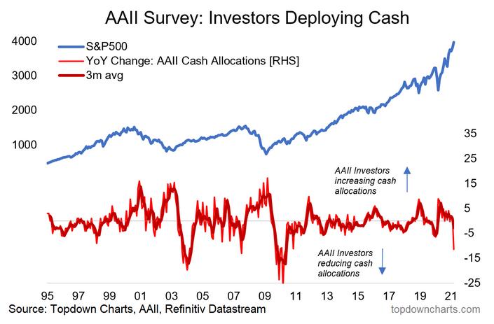 Investors Deploying Cash