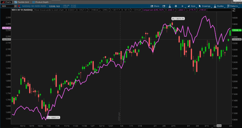 NASDAQ 100 And Russell 2000 Combined Daily Chart.