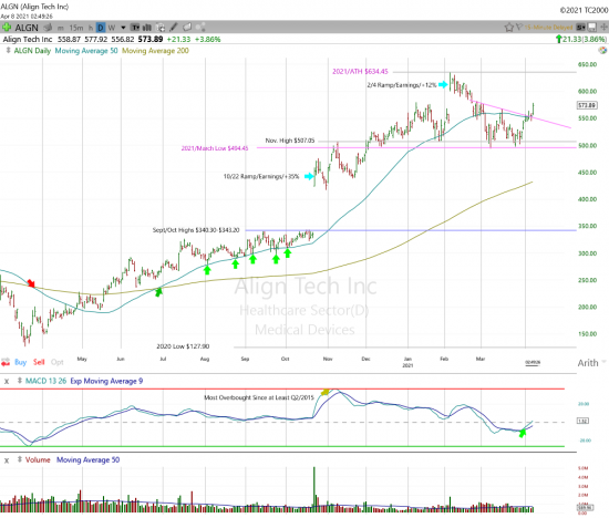 Align Tech Daily Chart.