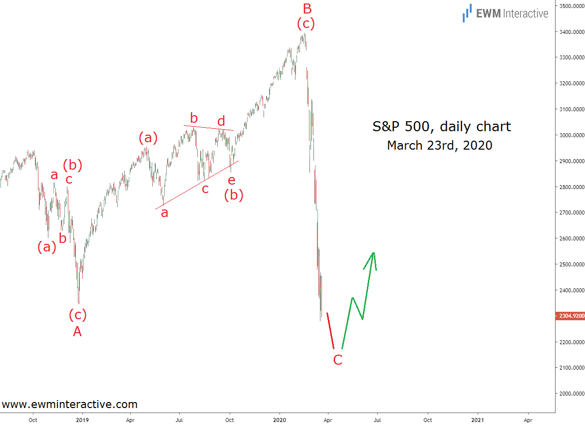 S&P 500 Daily Chart For March 23rd, 2020