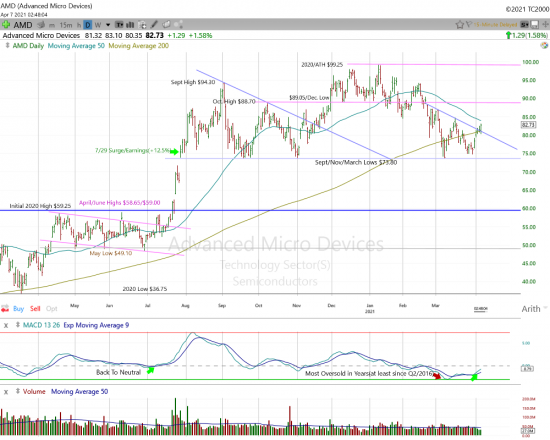 Advanced Micro Devices Daily Chart.