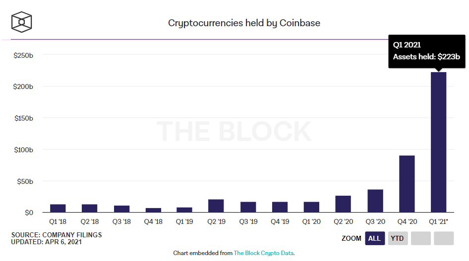 Cryptocurrencies Held by Coinbase