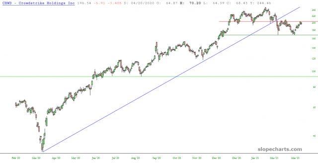 Crowdstrike Holdings Chart.