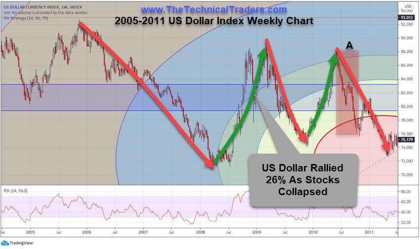 2005-2011 US Dollar Index Weekly Chart