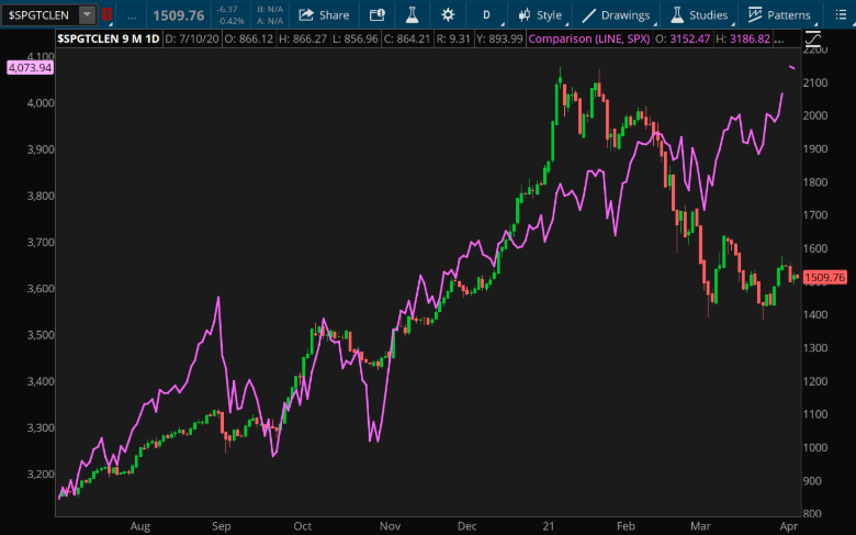 Global Clean Energy Index and S&P 500 Index Chart.