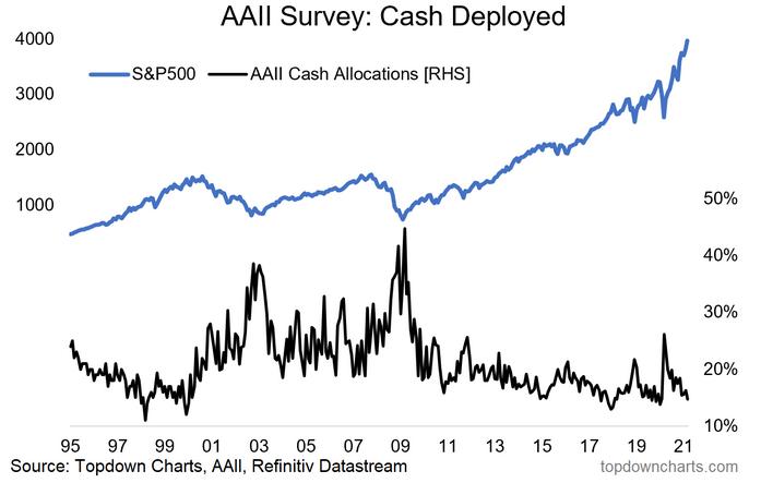 Cash Deployed