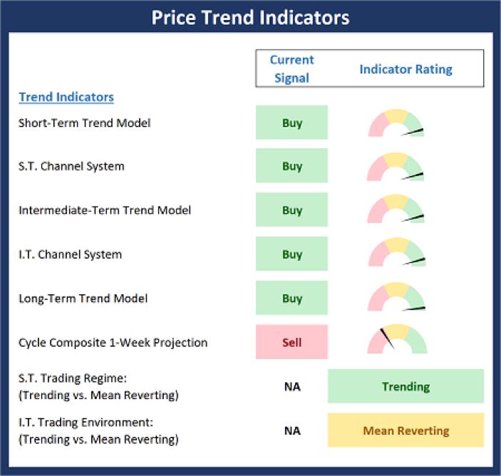 Price Trend Indicators.