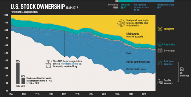 US Stock Ownership 1965 - 2019