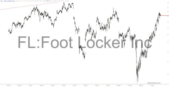 Foot Locker Chart.