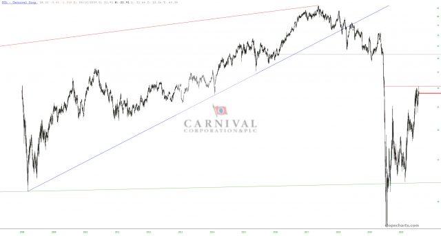 Carnival Corporation Chart.