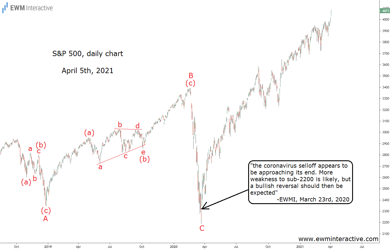 S&P 500 Daily Chart For April 5th, 2021