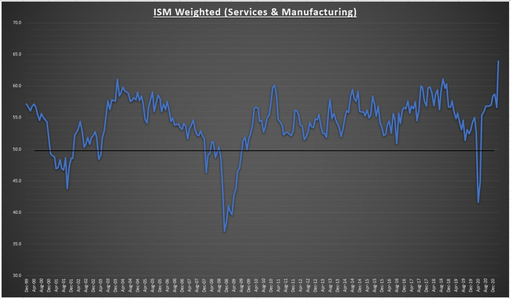 ISM Weighted (Services & Manufacturing)