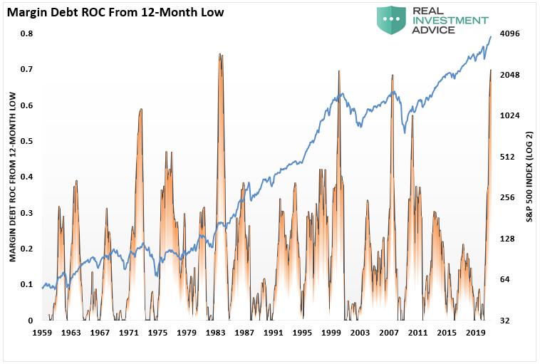Margin Debt ROC From 12 Month Low