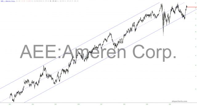 Ameren Corp Chart.