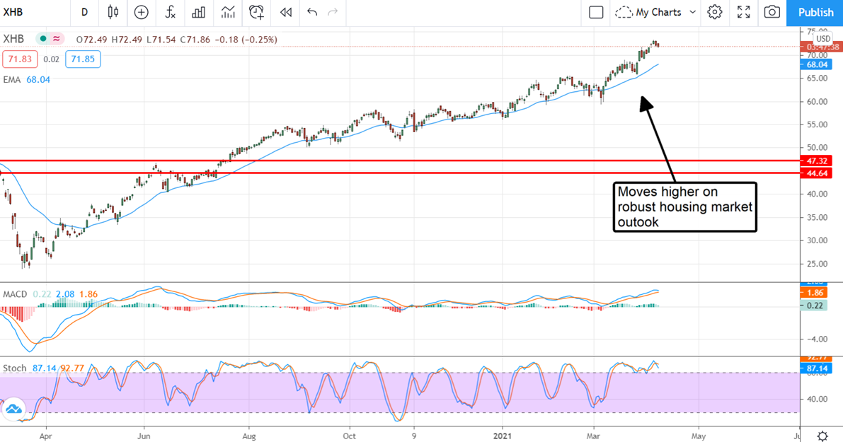 XHB Stock Chart