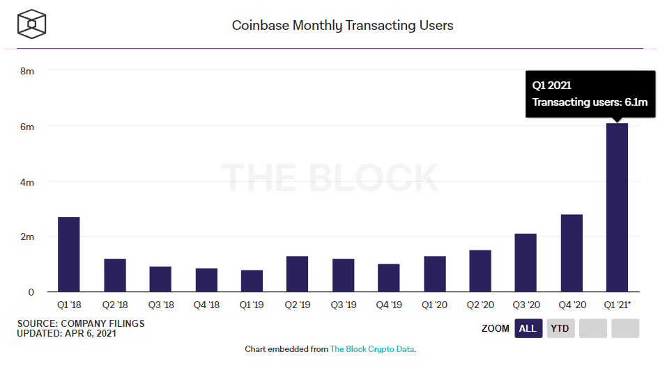 Coinbase Monthly Transacting Users