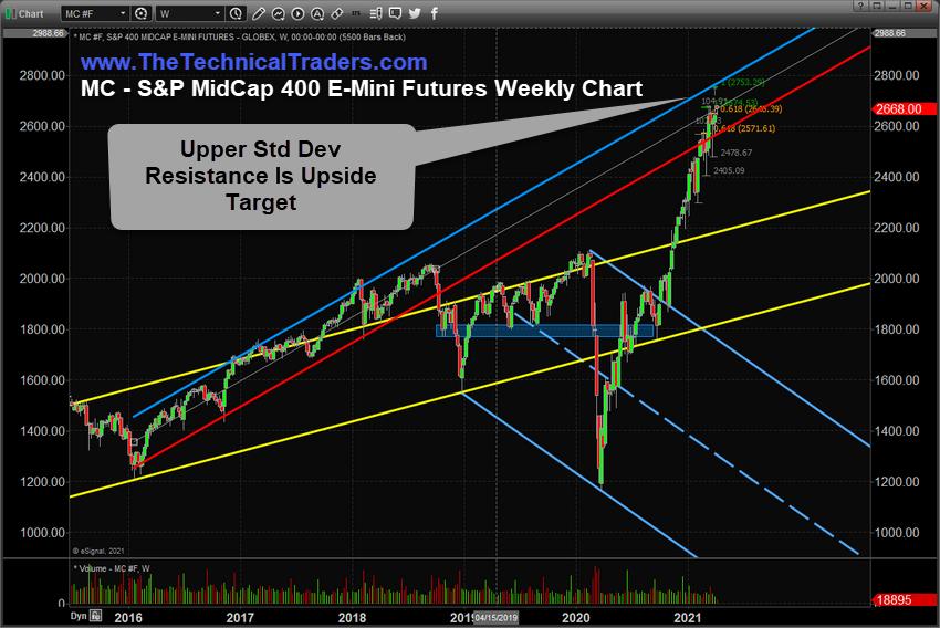 S&P MidCap 400 Emini Futures - Weekly Chart