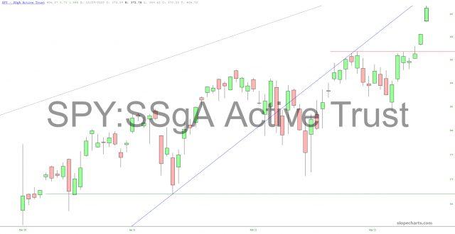 SPY: SSgA Active Trust Chart.