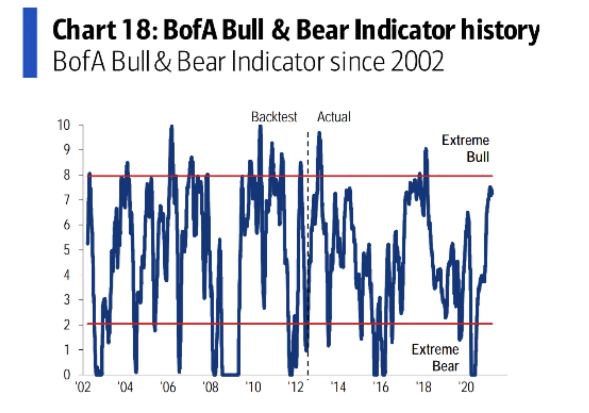 Bull-Bear Indicator History