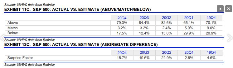 S&P 500 - Actual Vs Estimate