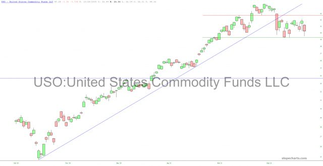 USO Chart.