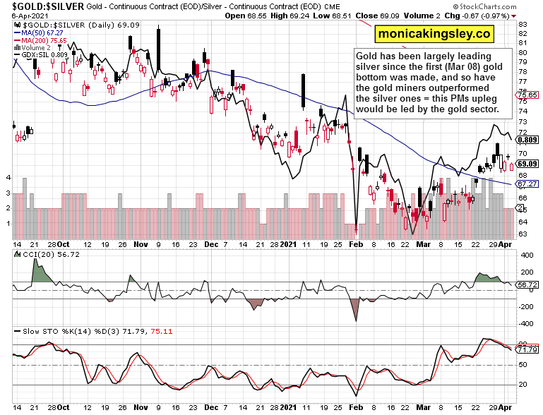 Gold-Silver Ratio Daily Chart.
