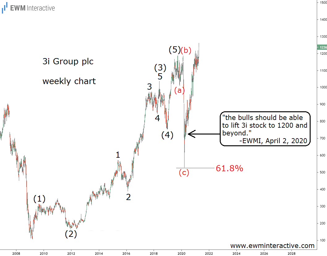 3i Group PLC Weekly Chart