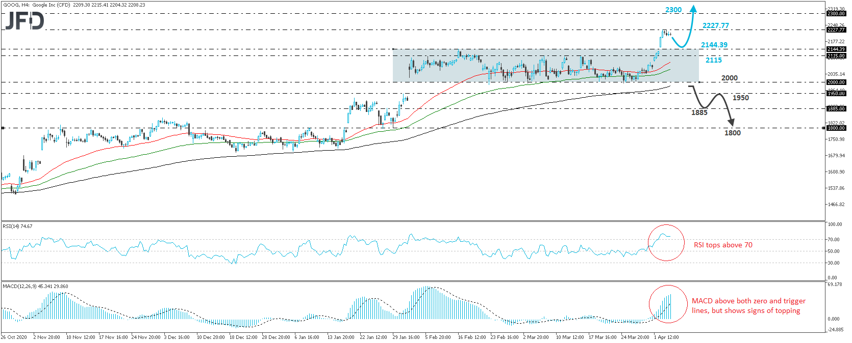 Allphabet stock 4-hour chart technical analysis