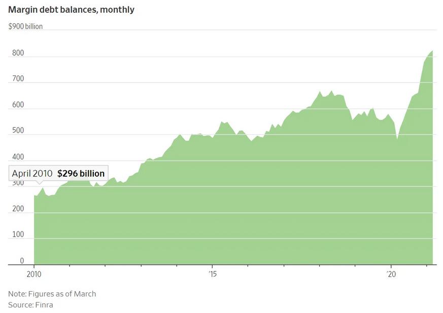 Margin Debt Balances Monthly Chart