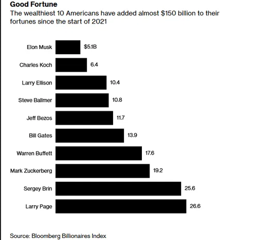Wealth Accumalated By Richest 10 Americans