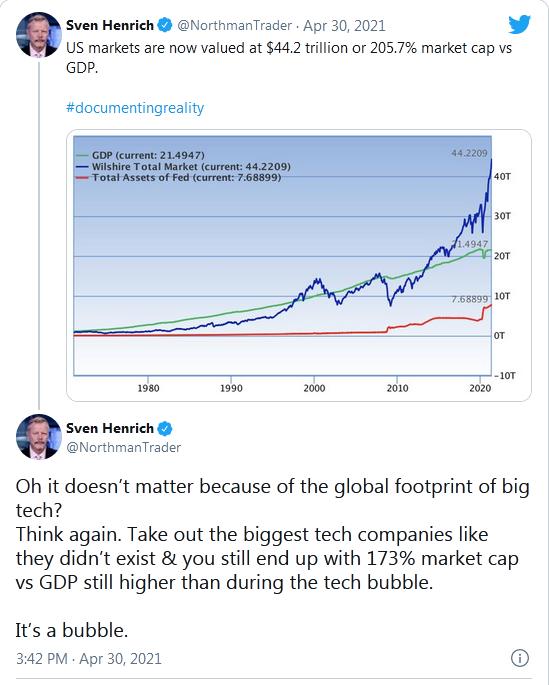 US Markets - Market Cap Vs GDP