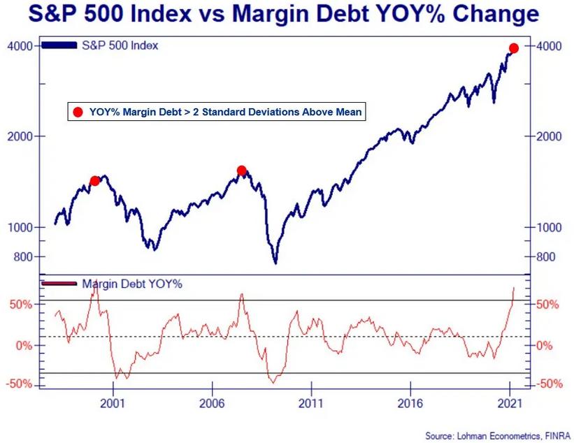 S&P 500 Index Vs Margin Debt YoY% Change