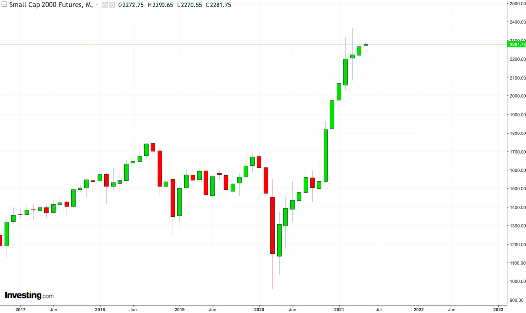 Small Cap 2000 Futures Monthly Chart