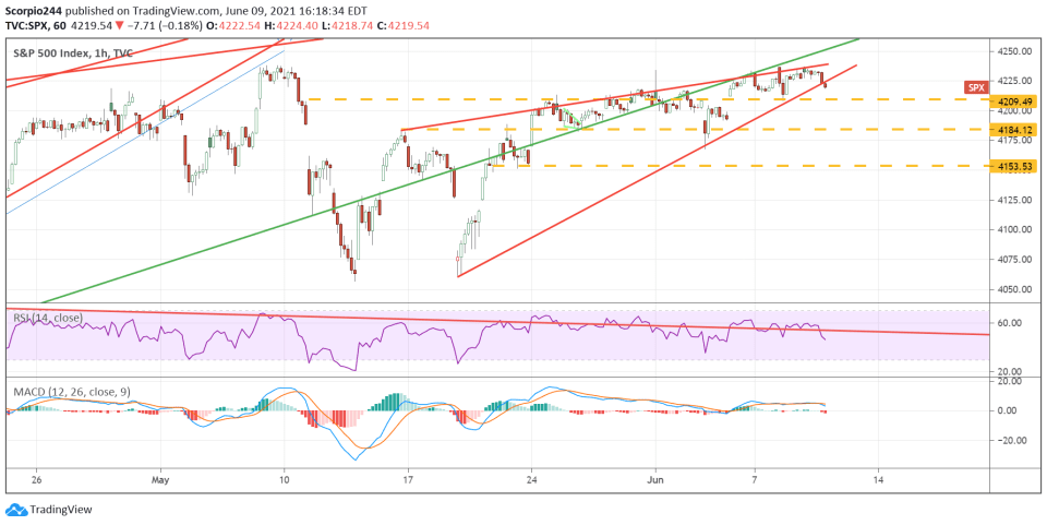 SP Chart - Uptrend
