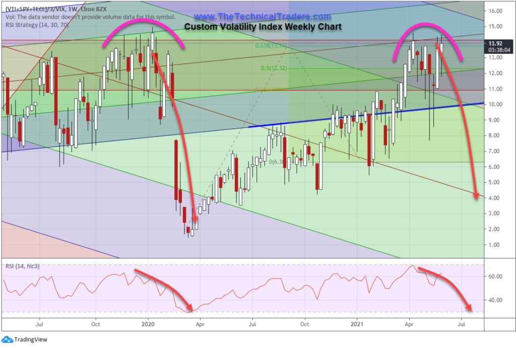 Custom Volatility Index Weekly Chart