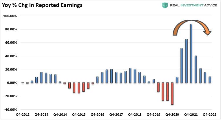 YoY % Change In Reported Earnings