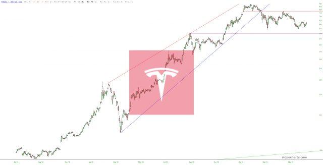 Tesla Chart.